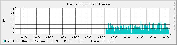 Count per minute RRD